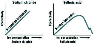 conductance and conductivity relationship questions
